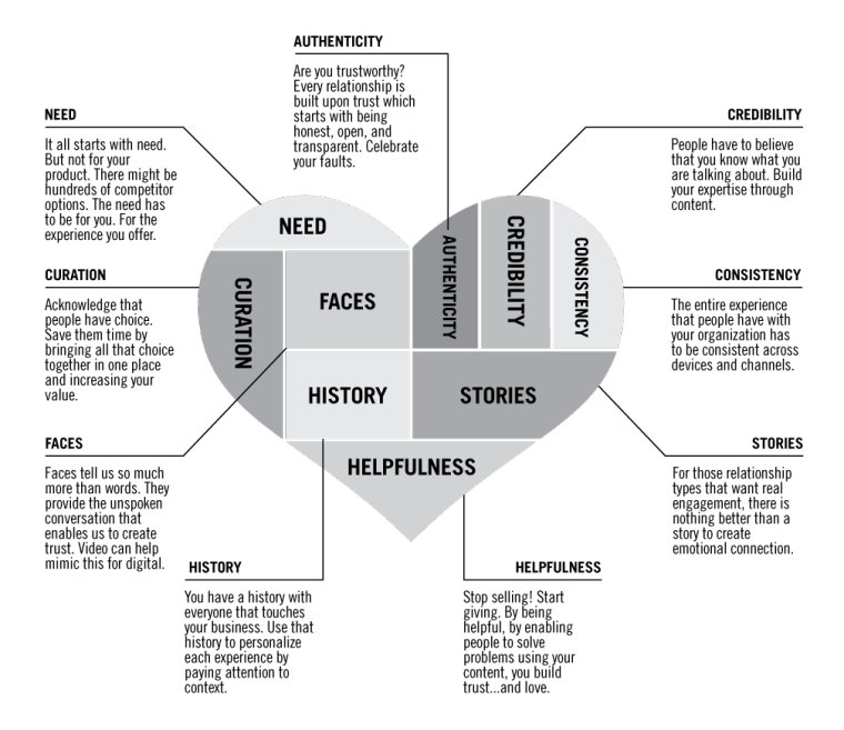 what are the characteristics of relationship marketing